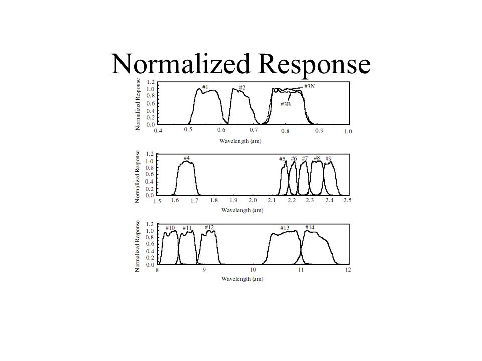 Characterization (2) Assembly level –Alignment –Relative spectral response (of telescope) –Noise – amplifier assembly for example –Field-of-view –Stray light