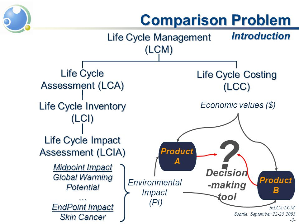 InLCA/LCM Seattle, September 22-25 2003 -3- Comparison Problem Introduction Life Cycle Management (LCM) Life Cycle Assessment (LCA) Life Cycle Impact Assessment (LCIA) Life Cycle Costing (LCC) Midpoint Impact Global Warming Potential … EndPoint Impact Skin Cancer … Economic values ($) .