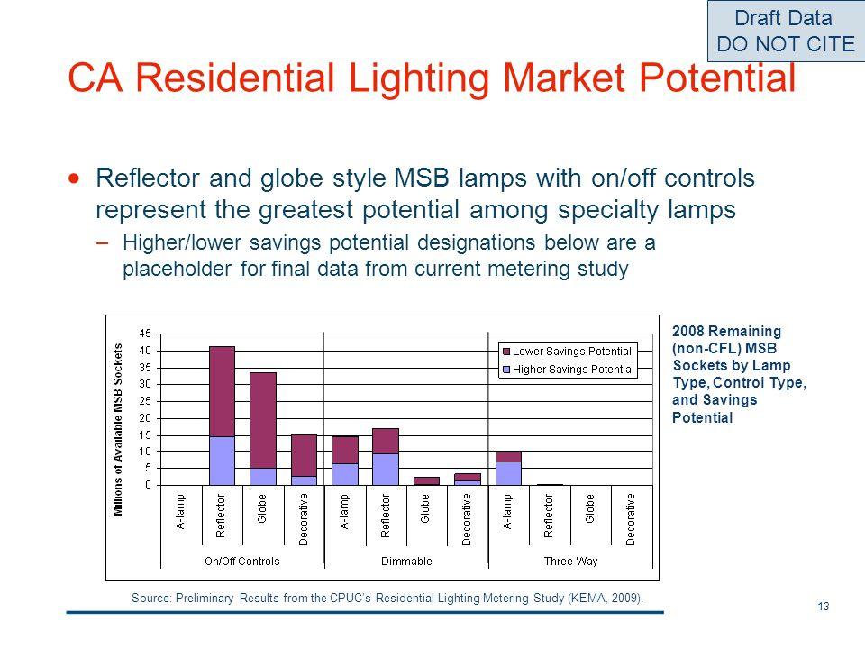13 Source: Preliminary Results from the CPUCs Residential Lighting Metering Study (KEMA, 2009). Reflector and globe style MSB lamps with on/off contro