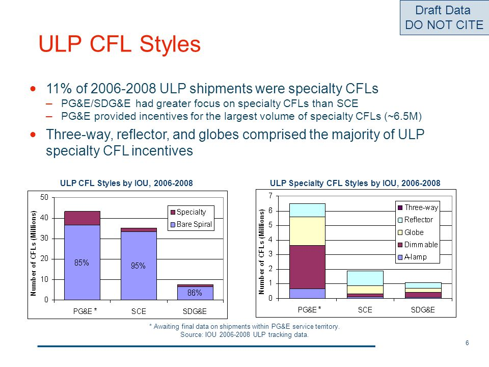6 ULP CFL Styles ULP CFL Styles by IOU, 2006-2008ULP Specialty CFL Styles by IOU, 2006-2008 Draft Data DO NOT CITE * Awaiting final data on shipments
