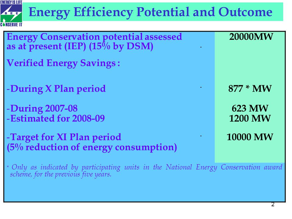 2 Energy Conservation potential assessed as at present (IEP) (15% by DSM) - 20000MW Verified Energy Savings : - During X Plan period - During 2007-08 - Estimated for 2008-09 - 877 * MW 623 MW 1200 MW - Target for XI Plan period (5% reduction of energy consumption) - 10000 MW * Only as indicated by participating units in the National Energy Conservation award scheme, for the previous five years.