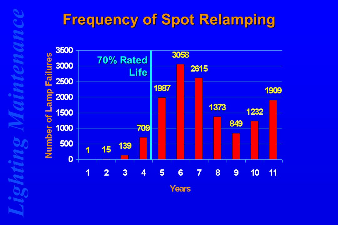 Lighting Maintenance Frequency of Spot Relamping 70% Rated Life