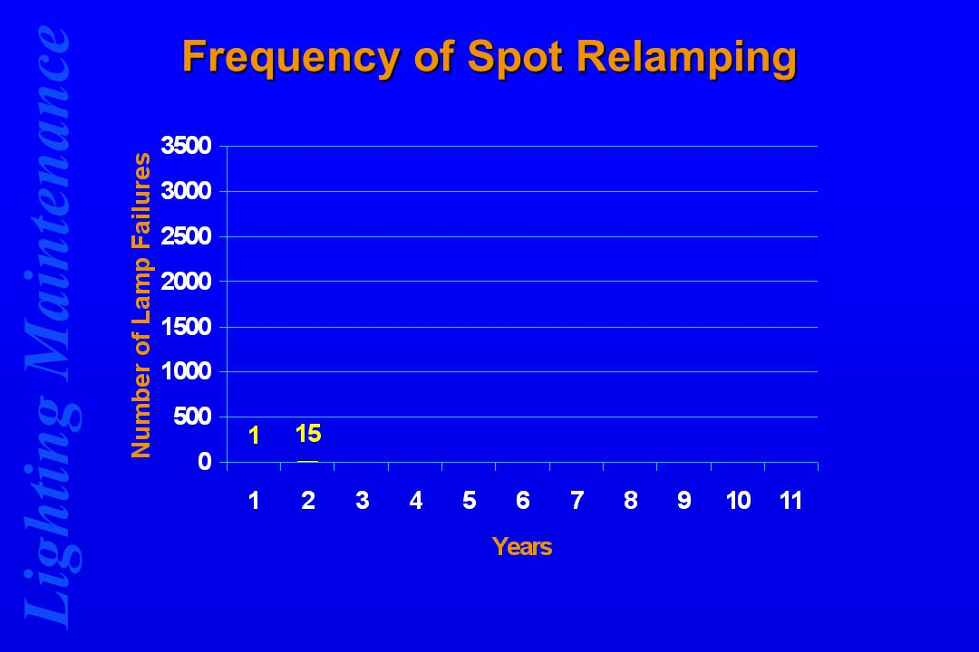 Lighting Maintenance Frequency of Spot Relamping