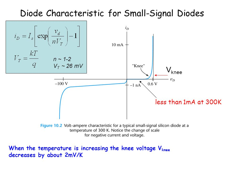 Diode Characteristic for Small-Signal Diodes less than 1mA at 300K When the temperature is increasing the knee voltage V knee decreases by about 2mV/K