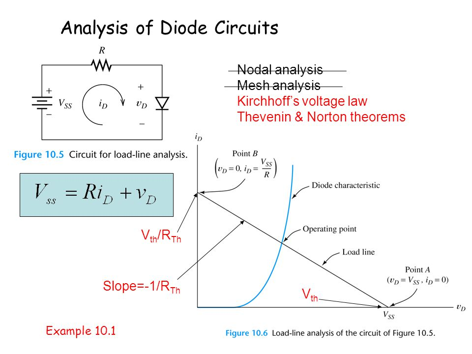 Analysis of Diode Circuits Nodal analysis Mesh analysis Kirchhoffs voltage law Thevenin & Norton theorems V th /R Th V th Slope=-1/R Th Example 10.1