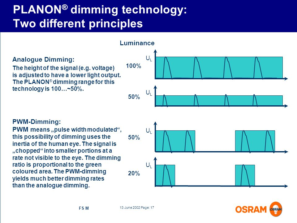 13 June 2002 Page: 17 FS M PLANON ® dimming technology: Two different principles 100% Luminance ULUL 50% ULUL ULUL 20% ULUL PWM-Dimming: PWM m eans pu