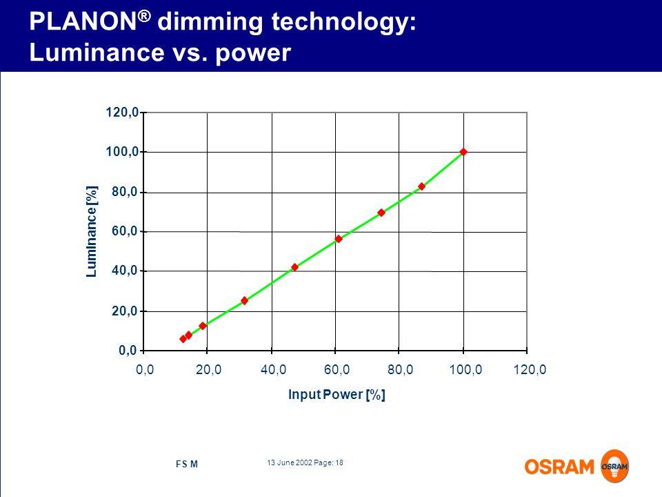 13 June 2002 Page: 18 FS M 0,0 20,0 40,0 60,0 80,0 100,0 120,0 0,020,040,060,080,0100,0120,0 Input Power [%] Luminance [%] PLANON ® dimming technology