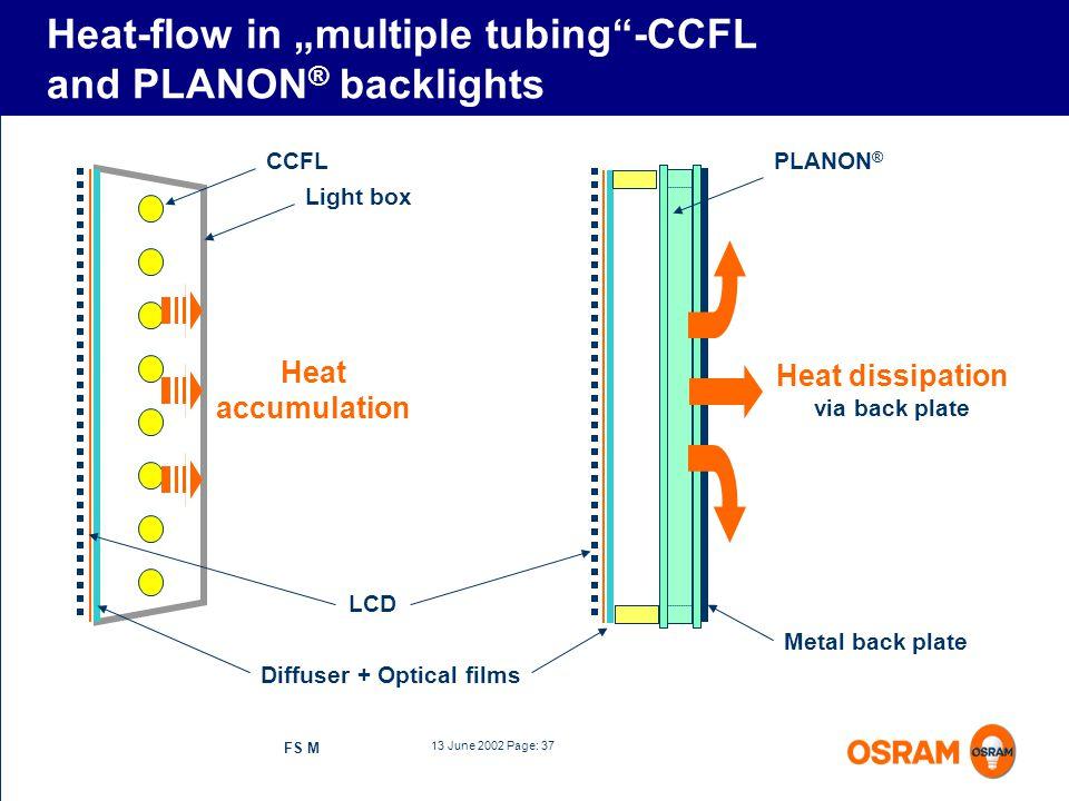 13 June 2002 Page: 37 FS M LCD CCFL Diffuser + Optical films Light box Heat accumulation Heat dissipation via back plate PLANON ® Metal back plate Hea