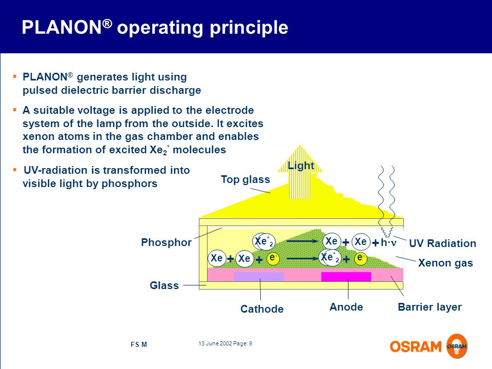 13 June 2002 Page: 9 FS M UV-radiation is transformed into visible light by phosphors PLANON ® operating principle PLANON ® generates light using puls