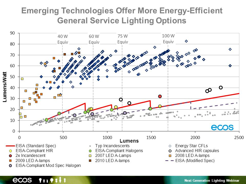 Next Generation Lighting Webinar Emerging Technologies Offer More Energy-Efficient General Service Lighting Options