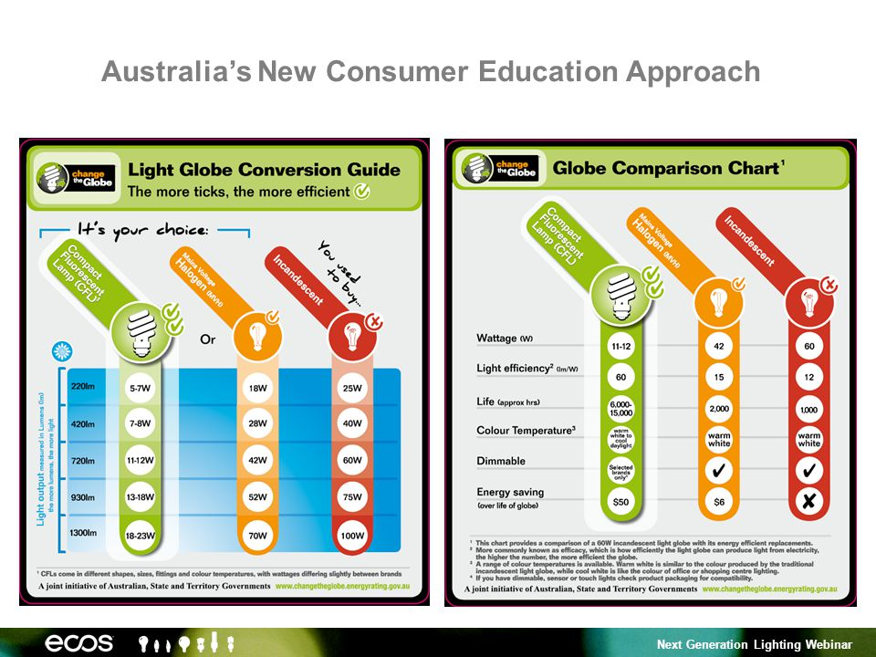 Next Generation Lighting Webinar Australias New Consumer Education Approach