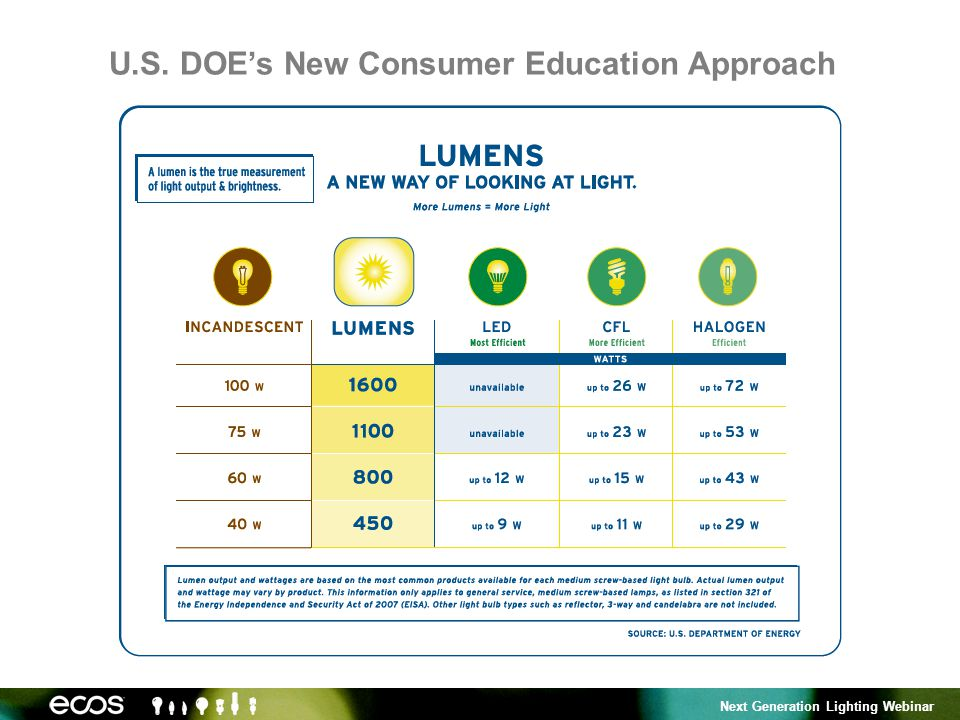 Next Generation Lighting Webinar U.S. DOEs New Consumer Education Approach