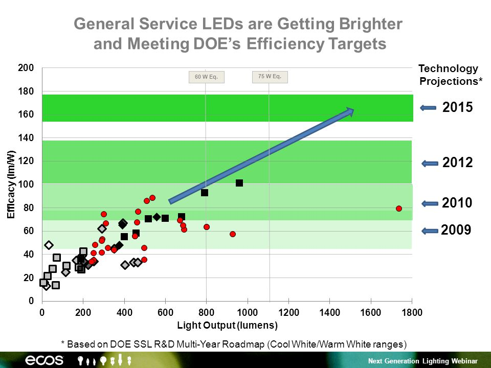 Next Generation Lighting Webinar 2010 2009 Technology Projections* * Based on DOE SSL R&D Multi-Year Roadmap (Cool White/Warm White ranges) 2015 2012 General Service LEDs are Getting Brighter and Meeting DOEs Efficiency Targets 60 W Eq.