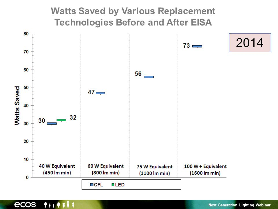 Next Generation Lighting Webinar Watts Saved by Various Replacement Technologies Before and After EISA 2010 201120122013 2014