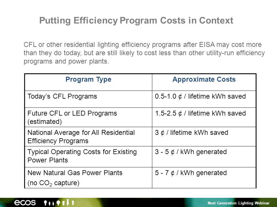 Next Generation Lighting Webinar Putting Efficiency Program Costs in Context Program TypeApproximate Costs Todays CFL Programs0.5-1.0 ¢ / lifetime kWh saved Future CFL or LED Programs (estimated) 1.5-2.5 ¢ / lifetime kWh saved National Average for All Residential Efficiency Programs 3 ¢ / lifetime kWh saved Typical Operating Costs for Existing Power Plants 3 - 5 ¢ / kWh generated New Natural Gas Power Plants (no CO 2 capture) 5 - 7 ¢ / kWh generated CFL or other residential lighting efficiency programs after EISA may cost more than they do today, but are still likely to cost less than other utility-run efficiency programs and power plants.