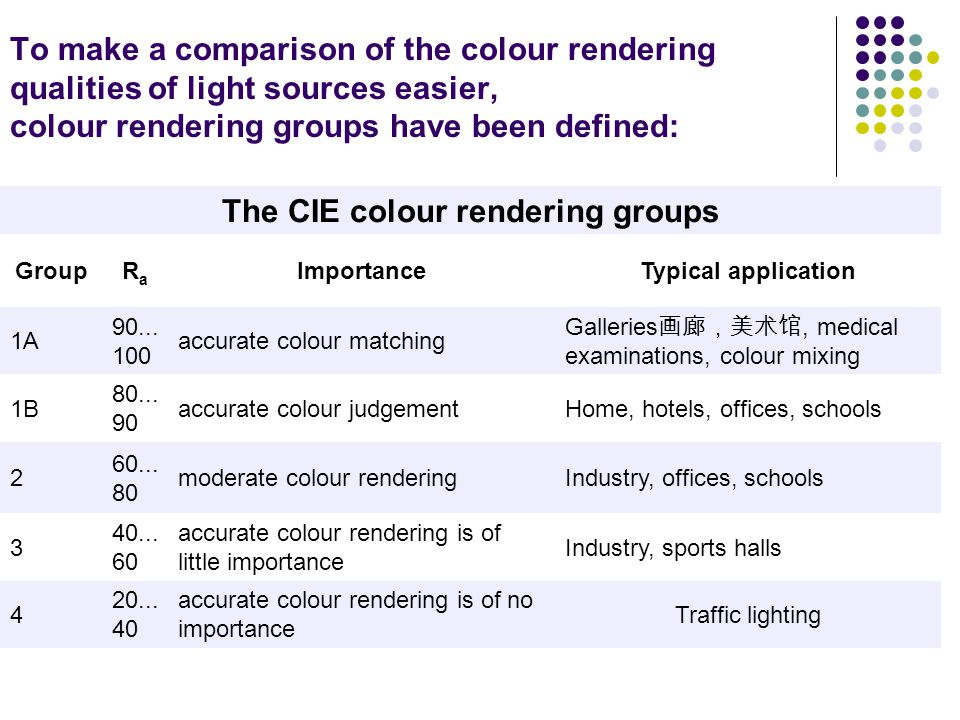 To make a comparison of the colour rendering qualities of light sources easier, colour rendering groups have been defined: The CIE colour rendering gr