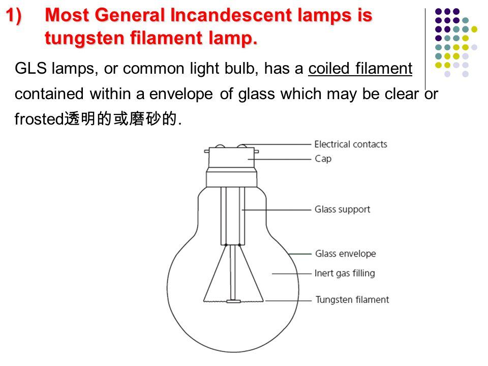 1)Most General Incandescent lamps is tungsten filament lamp. GLS lamps, or common light bulb, has a coiled filament contained within a envelope of gla