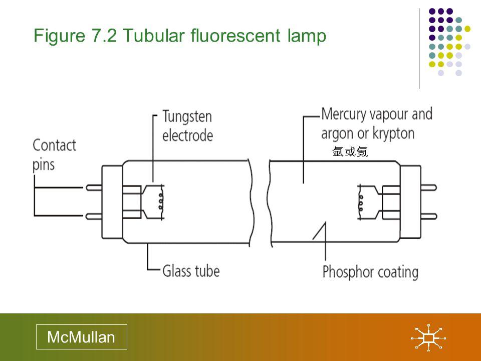 Figure 7.2 Tubular fluorescent lamp McMullan