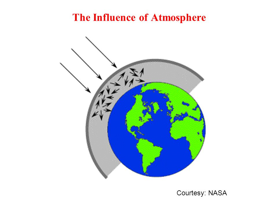 The Influence of Atmosphere Courtesy: NASA