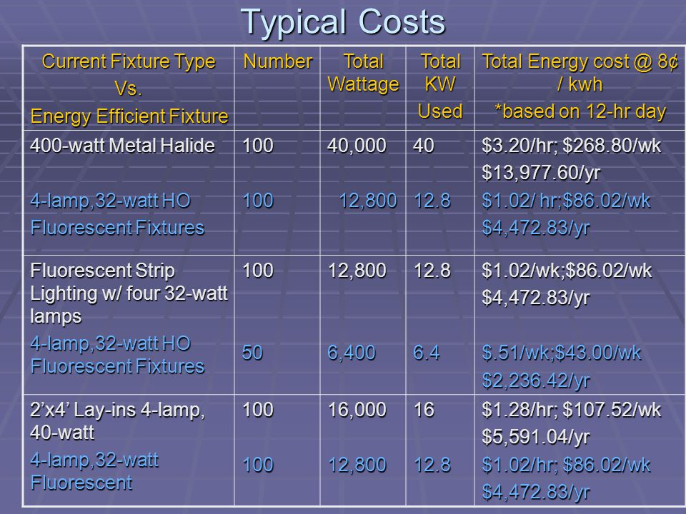 Total Cost Savings Lighting Alone KW $ per Hour Day Week Year 36.8$2.95$35.40$247.30$12,859.39