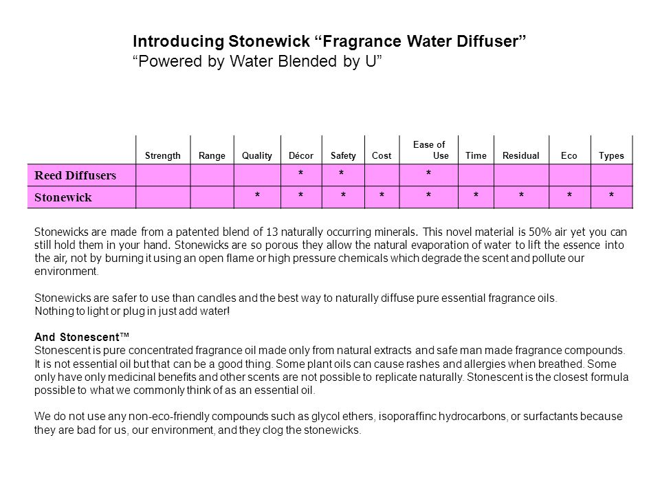 Introducing Stonewick Fragrance Water Diffuser Powered by Water Blended by U StrengthRangeQualityDécorSafetyCost Ease of UseTimeResidualEcoTypes Reed