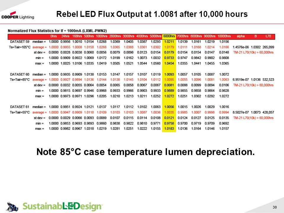 Rebel LED Flux Output at 1.0081 after 10,000 hours 30 Note 85°C case temperature lumen depreciation.
