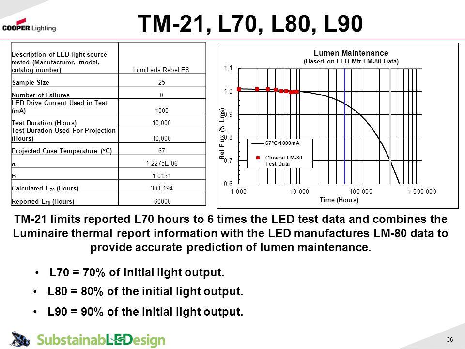 TM-21, L70, L80, L90 36 Description of LED light source tested (Manufacturer, model, catalog number)LumiLeds Rebel ES Sample Size25 Number of Failures