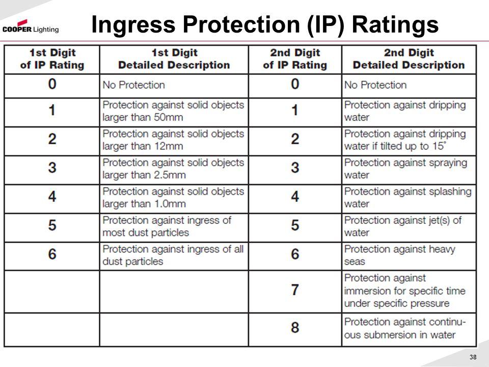 Ingress Protection (IP) Ratings 38