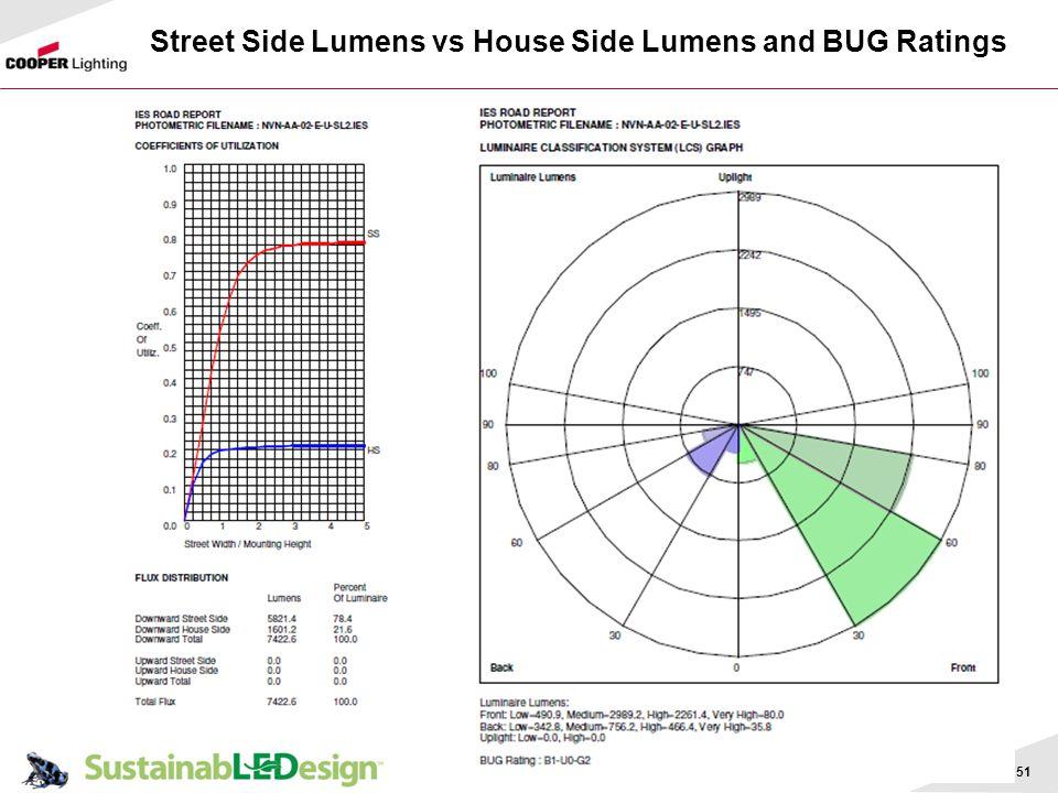 51 Street Side Lumens vs House Side Lumens and BUG Ratings