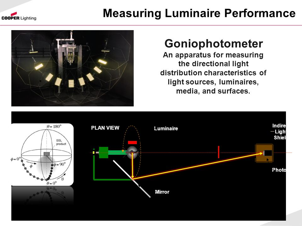 Goniophotometer An apparatus for measuring the directional light distribution characteristics of light sources, luminaires, media, and surfaces. PLAN