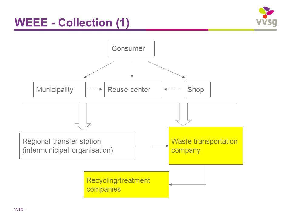 VVSG - WEEE - Collection (1) Consumer Reuse centerShopMunicipality Regional transfer station (intermunicipal organisation) Waste transportation company Recycling/treatment companies