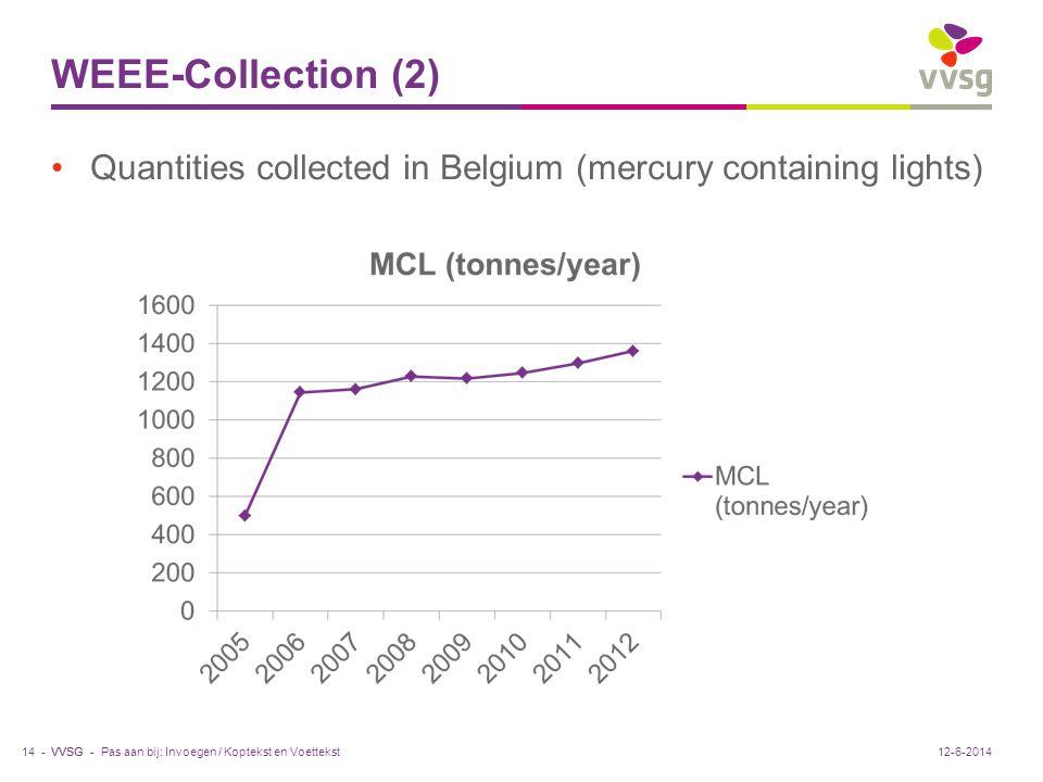 VVSG - WEEE-Collection (2) Quantities collected in Belgium (mercury containing lights) Pas aan bij: Invoegen / Koptekst en Voettekst14 -12-6-2014