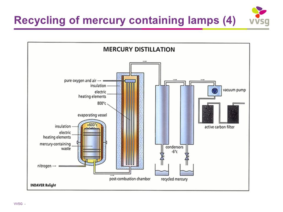 VVSG - Recycling of mercury containing lamps (4)