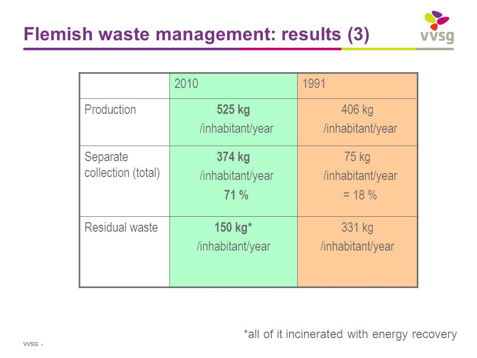 VVSG - Flemish waste management: results (3) 20101991 Production 525 kg /inhabitant/year 406 kg /inhabitant/year Separate collection (total) 374 kg /inhabitant/year 71 % 75 kg /inhabitant/year = 18 % Residual waste 150 kg* /inhabitant/year 331 kg /inhabitant/year *all of it incinerated with energy recovery