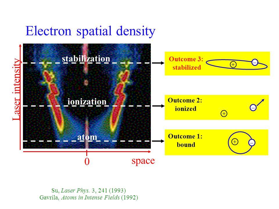 L A S E R I N T E N S I T Y P(t) I1I1 I3I3 I2I2 I4I4 I4I4 I5I5 I6I6 I7I7 Su, Eberly, Javanainen PRL, 64, 862, 90 Ionization P(T) Laser intensity, I 1 2 3 4 5 6 7 Ionization Suppression.