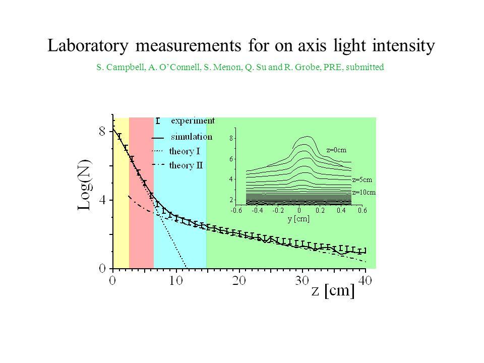 Beyond theory: experiment Input Laser Output Fiber z