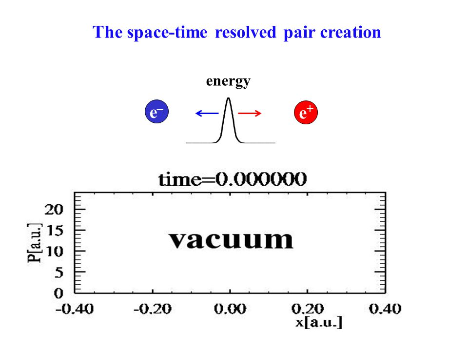 From quantum field theory to quantum mechanics i t x,t = [ c ·p– ·A+ c 2 +V ] x,t (x,y,t) = vacuum state positive frequency part charge conjugation initial state S.S.