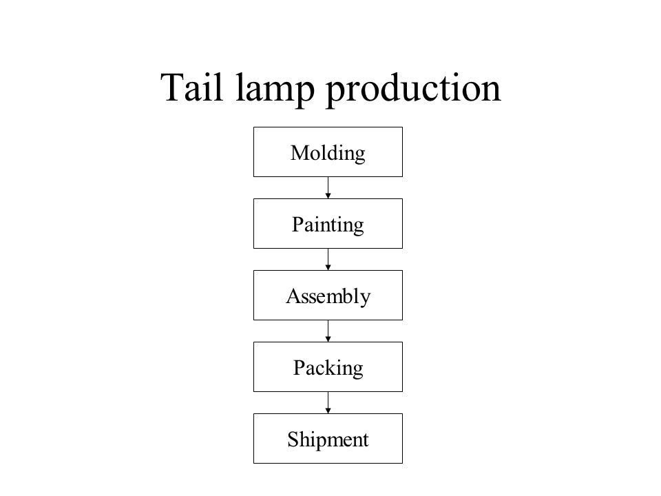 Tail lamp production Molding Painting Assembly Packing Shipment