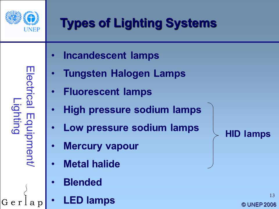 13 © UNEP 2006 Types of Lighting Systems Electrical Equipment/ Lighting Incandescent lamps Tungsten Halogen Lamps Fluorescent lamps High pressure sodi