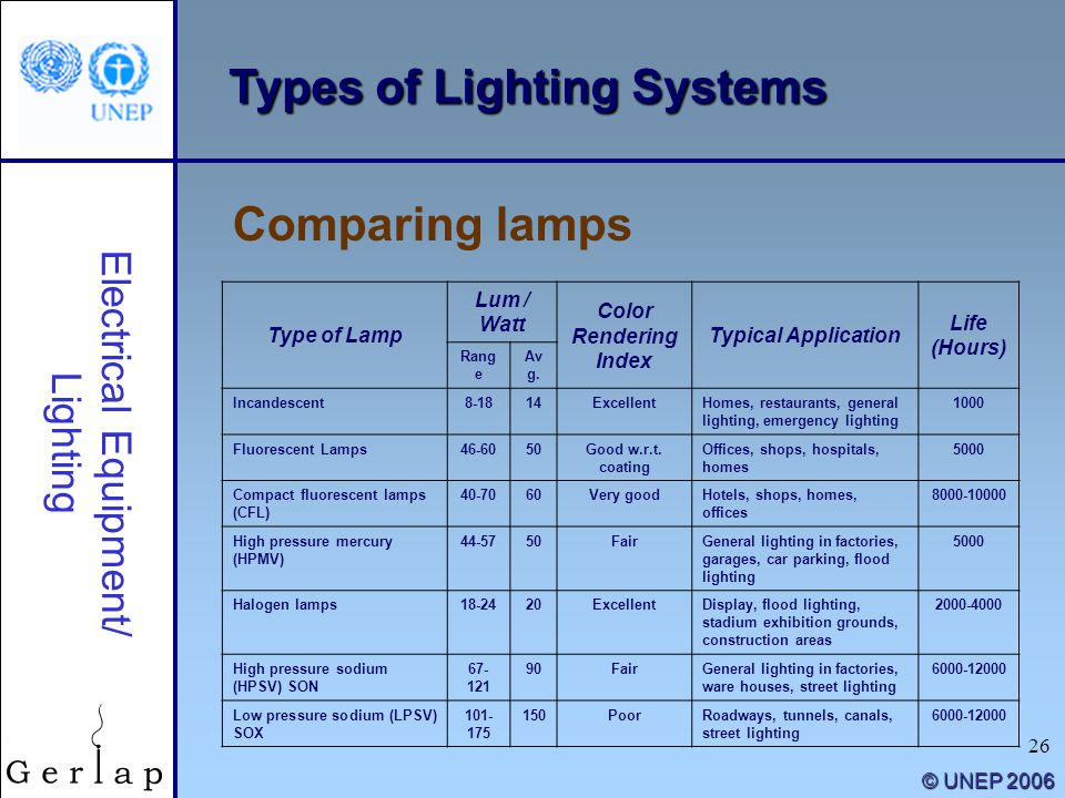 26 © UNEP 2006 Types of Lighting Systems Comparing lamps Electrical Equipment/ Lighting Type of Lamp Lum / Watt Color Rendering Index Typical Applicat