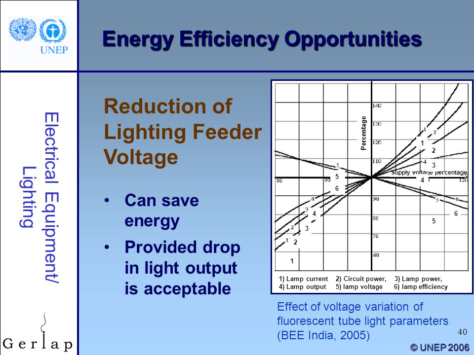 40 © UNEP 2006 Reduction of Lighting Feeder Voltage Electrical Equipment/ Lighting Can save energy Provided drop in light output is acceptable Percent