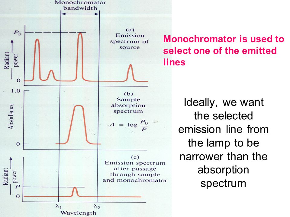 Ideally, we want the selected emission line from the lamp to be narrower than the absorption spectrum Monochromator is used to select one of the emitt