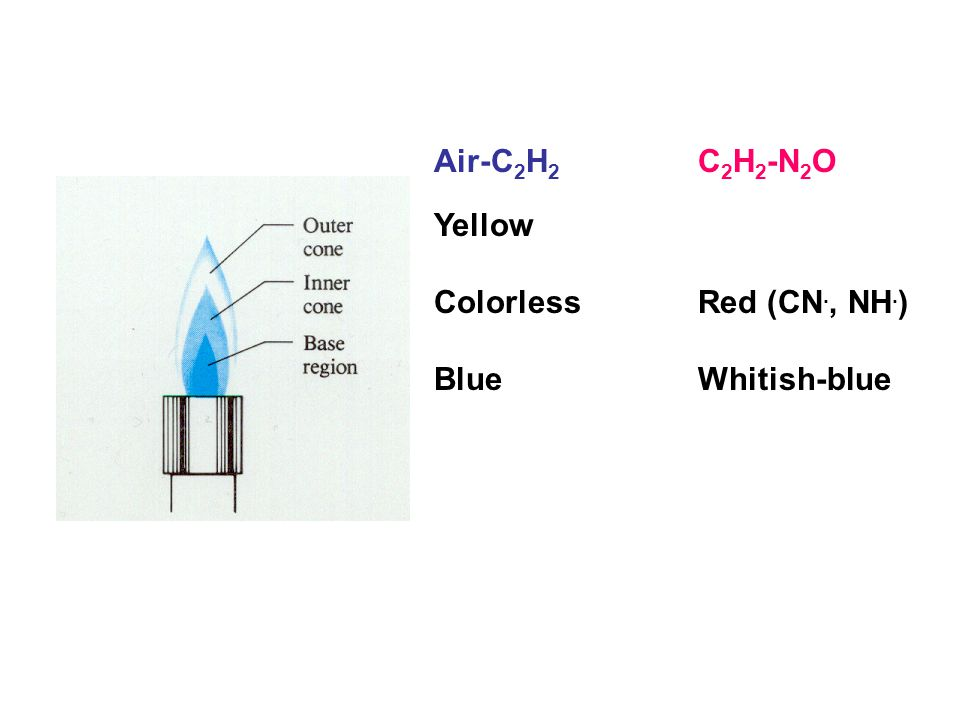 Air-C 2 H 2 Yellow Colorless Blue C 2 H 2 -N 2 O Red (CN., NH. ) Whitish-blue