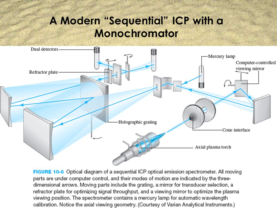 A Modern Sequential ICP with a Monochromator