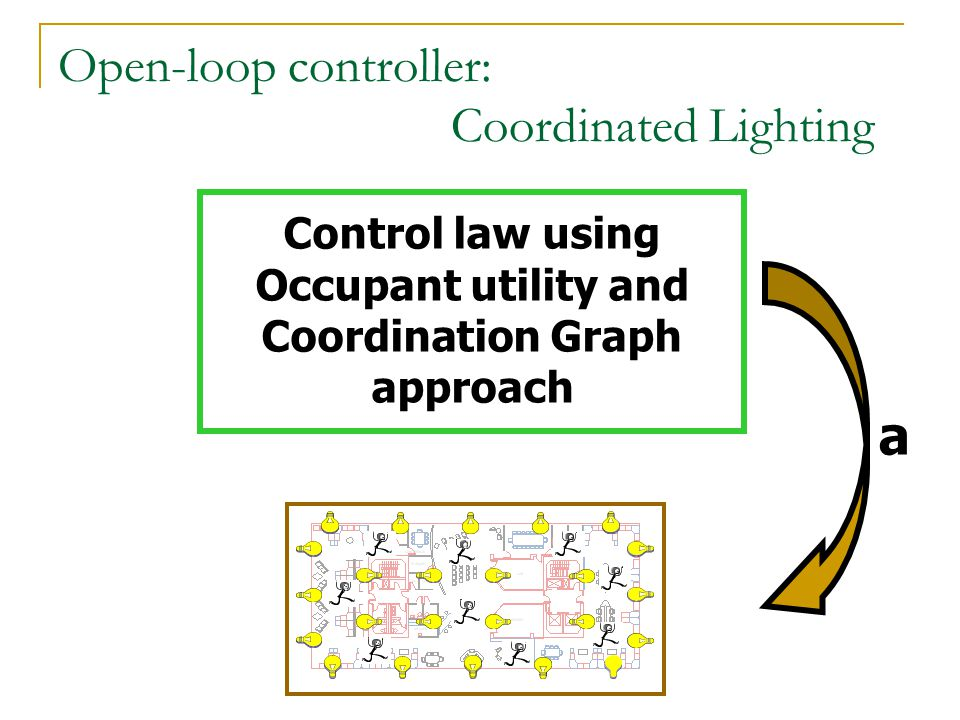 Open-loop controller: Coordinated Lighting Control law using Occupant utility and Coordination Graph approach a