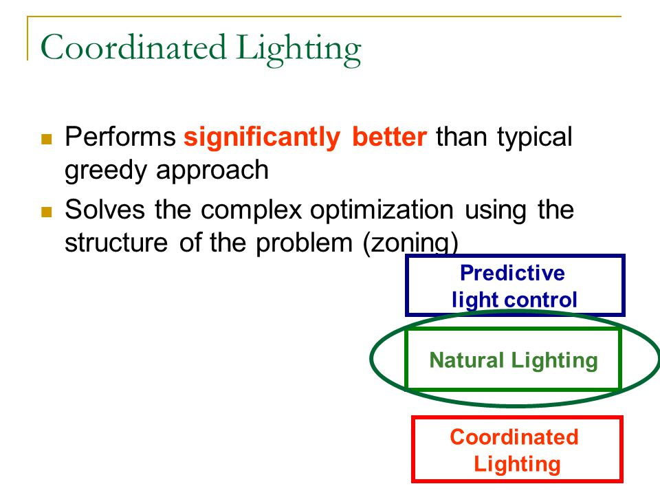 Coordinated Lighting Performs significantly better than typical greedy approach Solves the complex optimization using the structure of the problem (zoning) Coordinated Lighting Natural Lighting Predictive light control