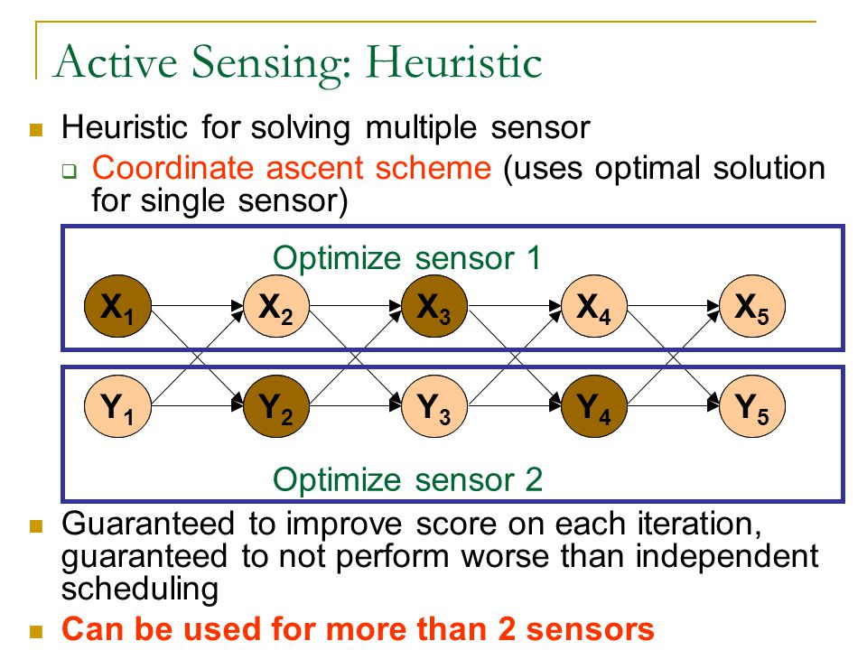 Heuristic for solving multiple sensor Coordinate ascent scheme (uses optimal solution for single sensor) Guaranteed to improve score on each iteration, guaranteed to not perform worse than independent scheduling Can be used for more than 2 sensors Active Sensing: Heuristic X1X1 X2X2 X3X3 X4X4 X5X5 Y1Y1 Y2Y2 Y3Y3 Y4Y4 Y5Y5 Optimize sensor 1 X1X1 X2X2 X3X3 X4X4 X5X5 Y1Y1 Y2Y2 Y3Y3 Y4Y4 Y5Y5 X1X1 X2X2 X3X3 X4X4 X5X5 Y1Y1 Y2Y2 Y3Y3 Y4Y4 Y5Y5 Optimize sensor 2