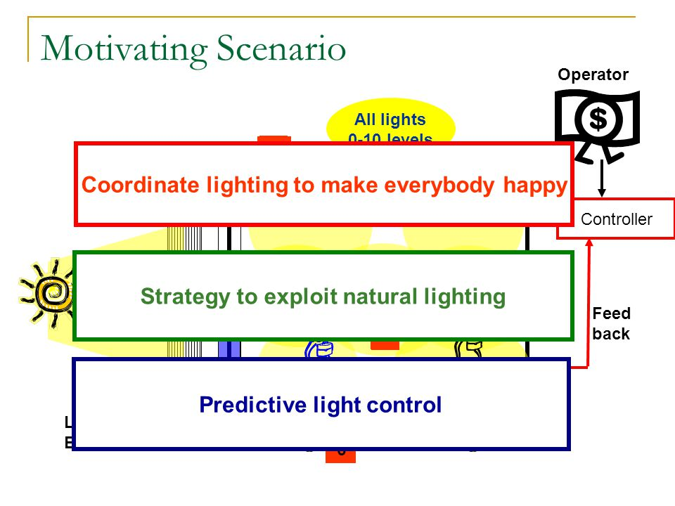Challenges Knowing the current state Light levels and occupants location Capturing occupant and operator preferences & happiness Optimization of tradeoff Occupants happier OR save more energy