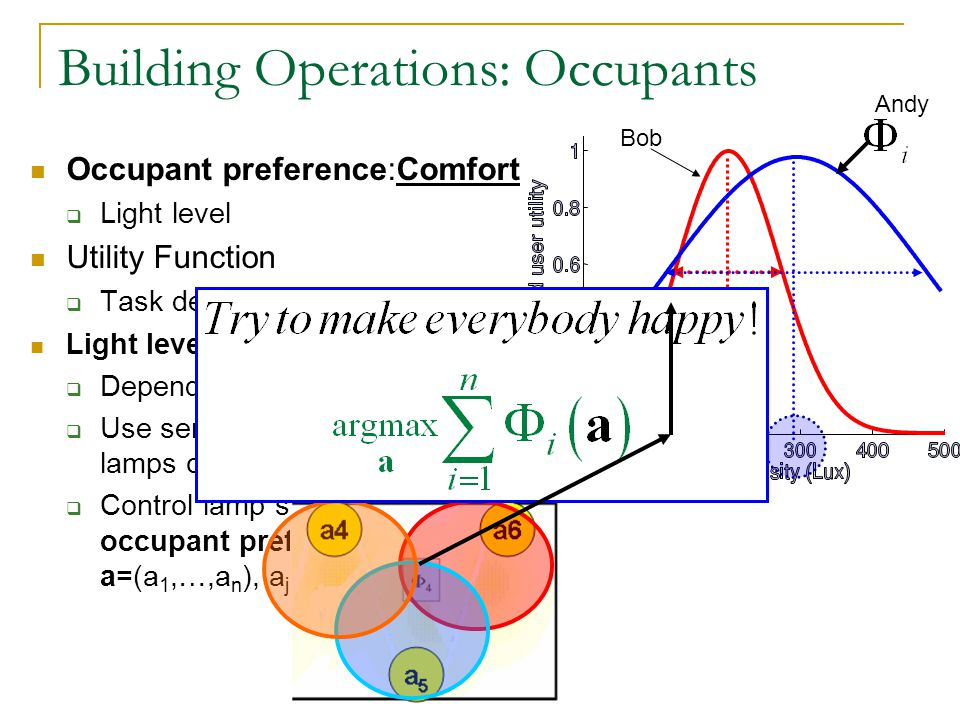Occupant preference:Comfort Light level Utility Function Task dependent Light levels Depends on lamp setting Use sensing to learn effect of lamps on person i – Control lamp settings a to max.