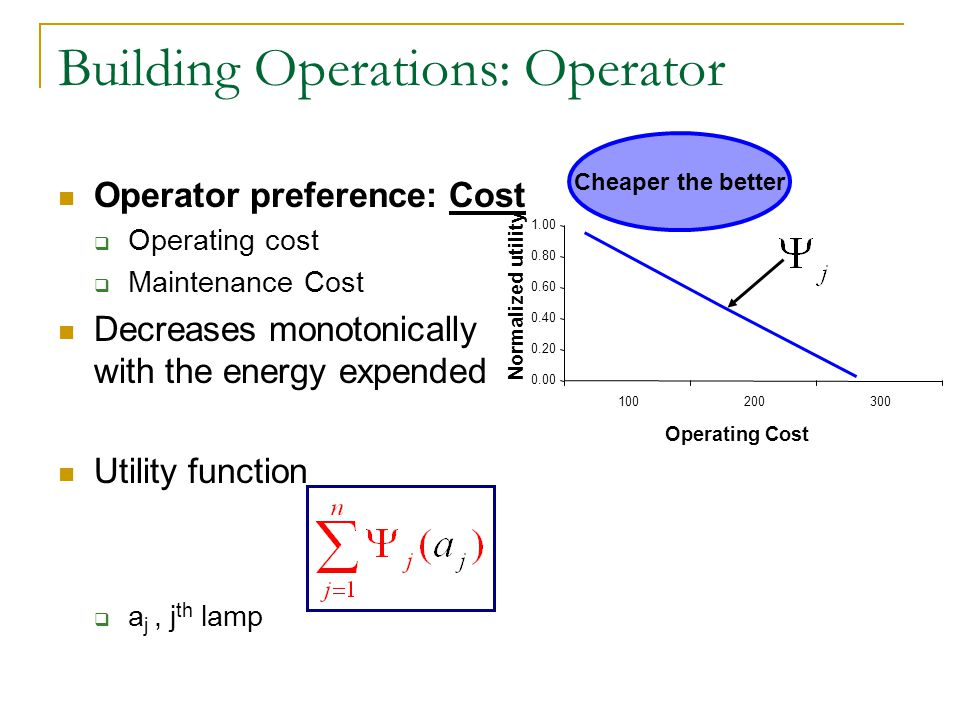 Building Operations: Operator Operator preference: Cost Operating cost Maintenance Cost Decreases monotonically with the energy expended Utility function a j, j th lamp 100200300 Operating Cost 0.00 0.20 0.40 0.60 0.80 1.00 Normalized utility Cheaper the better